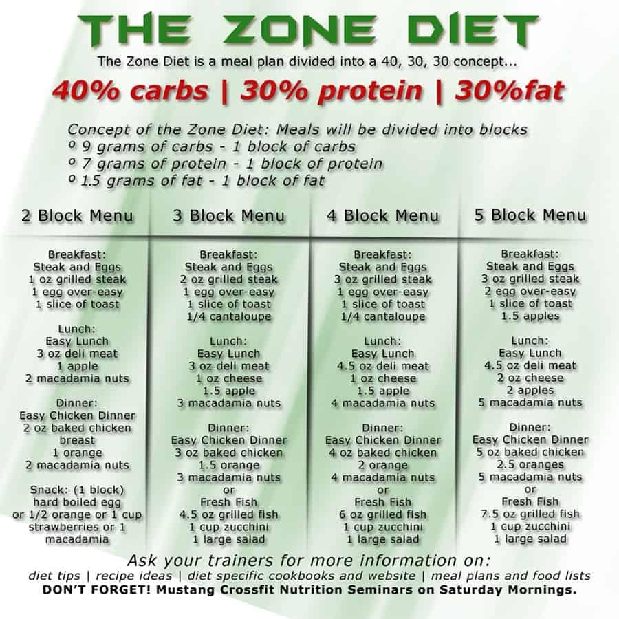 Zone Chart